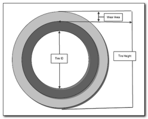 Forklift cushion tire wear area